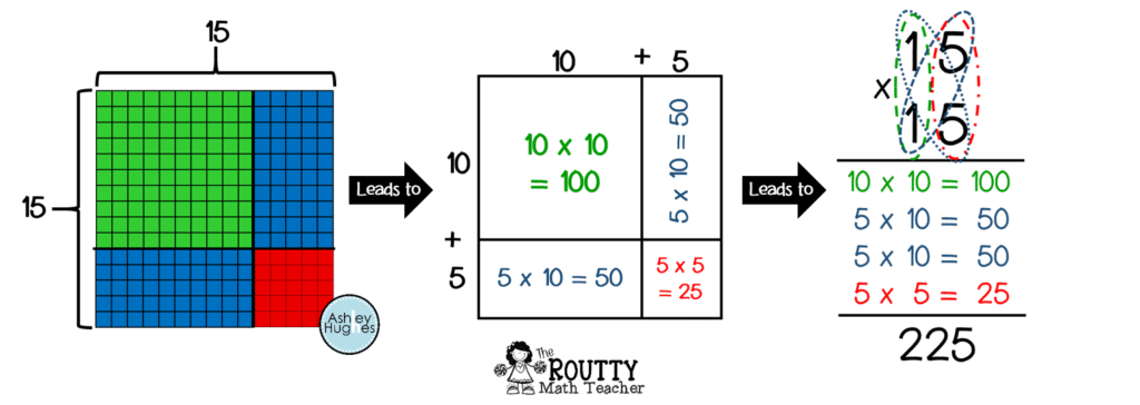 This image shows how to connect a Base 10 model to the traditional algorithm for two-digit multiplication.