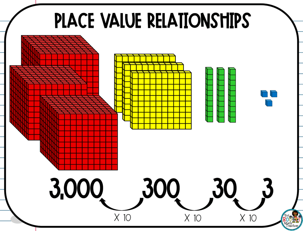 This image shows how to determine place value relationships moving right to left.