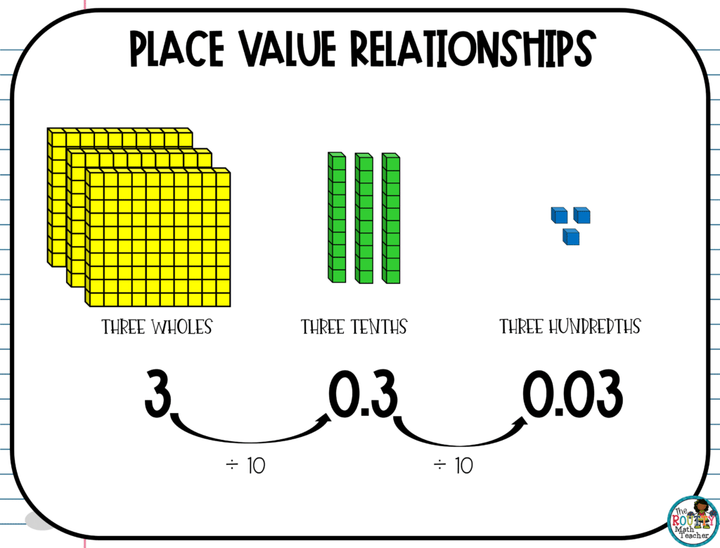 This image shows how to determine place value relationships moving from left to right.