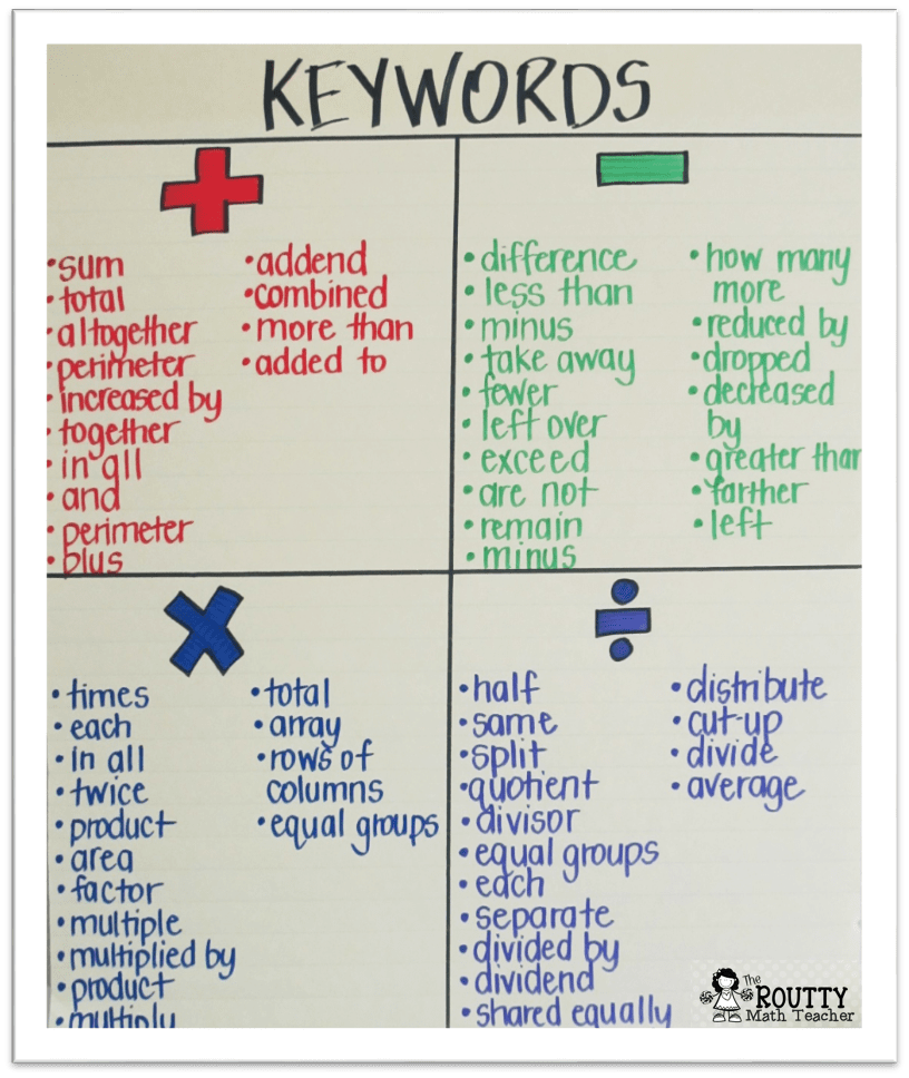 This poster shows an example of keywords for math word problems.