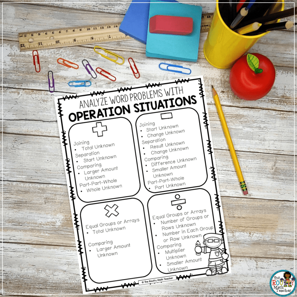 This poster shows how the operation situations can be used to replace keywords for math word problems.