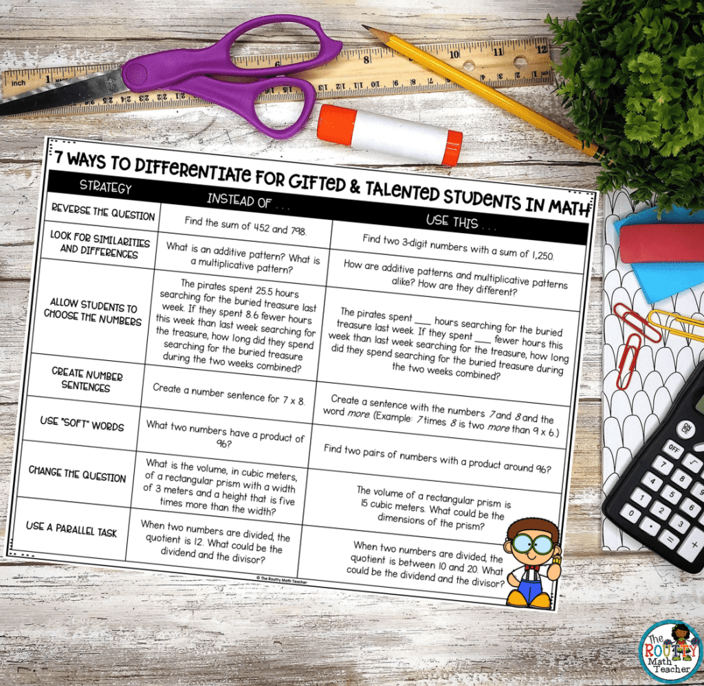 This chart offers strategies to differentiate for gifted and talented studnets.