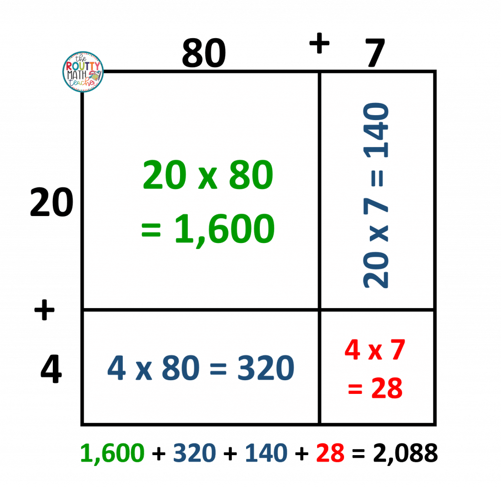 This is an example of how place value is emphasized in a multiplication model.